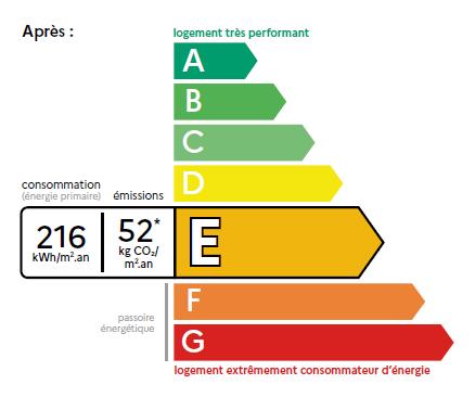Réforme du DPE : diagnostic de performance énergétique des logements
